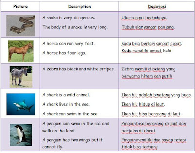MATERI BAHASA INGGRIS SD KELAS 2: ANIMALS AND THE DESCRIPTION