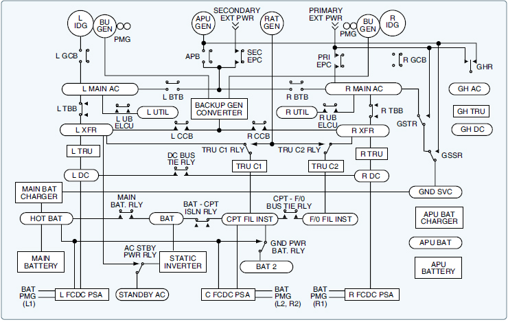 Aircraft systems: Wiring Diagrams and Wire Types