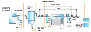 AIR DRYER SYSTEM PADA INSTRUMEN AIR COMPRESSOR