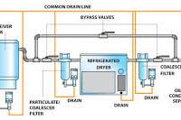 Air Dryer Pada Instrumen Air Compressor