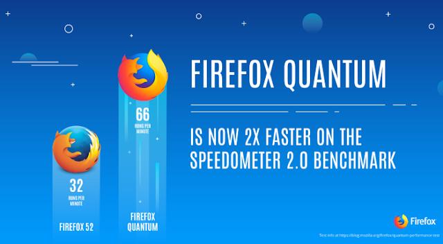 Review Pengalaman Saya Menggunakan Browser  Firefox Quantum