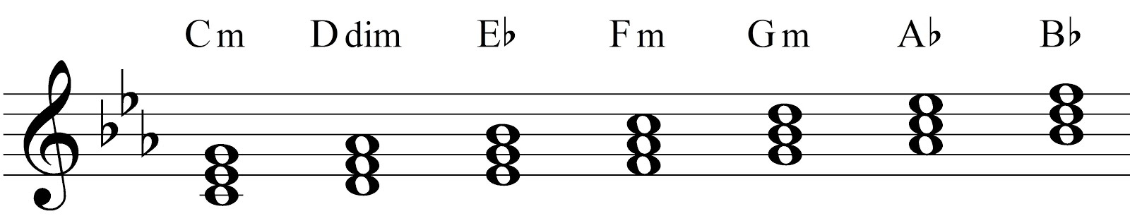 A photo showing the chords in the key of C minor, which is a part of learning music theory.