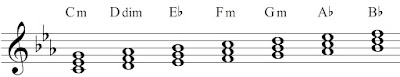 The chords in the key of C-minor