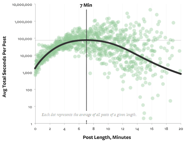 b-post length guide by medium