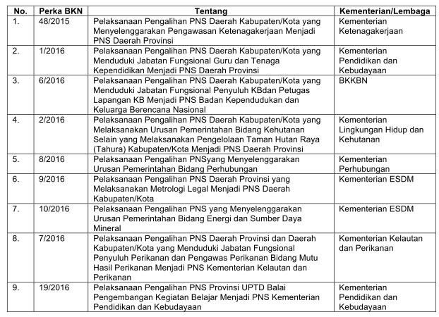 Pengalihan PNS Daerah ke Pusat Tunggu Lampu Hijau Kemenkeu