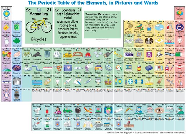 Saiba para que serve cada elemento da Tabela Periódica