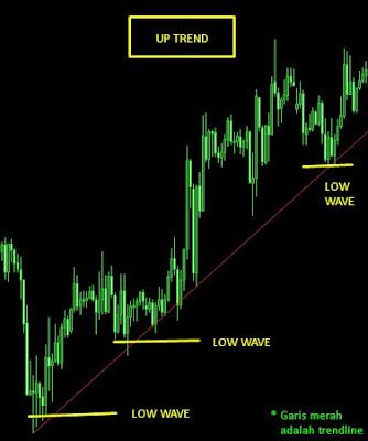 trendline naik image