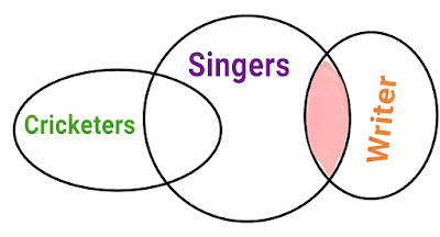 Syllogism : An Introduction to Venn Diagrams