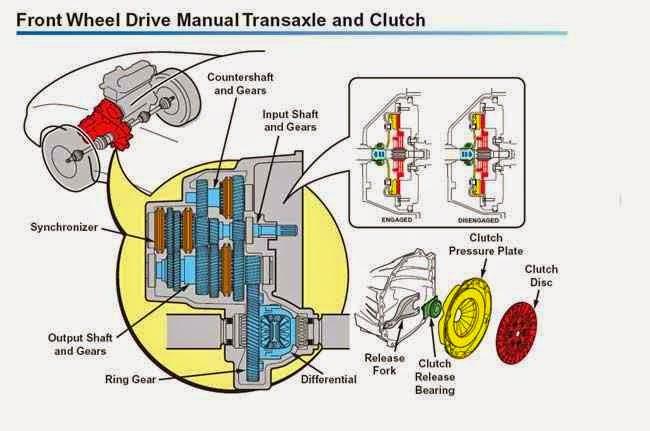 clutch schematic wiring diagram rh pm15 mikroflex de clutch assembly schematic hydraulic clutch schematic