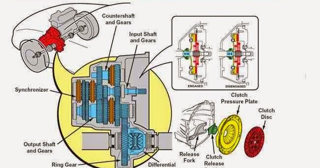 front wheel drive manual transaxle and clutch - physics & chemistry &  biology: front wheel drive manual transaxle and clutch