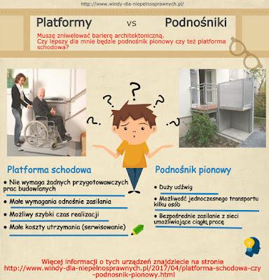 Platforma schodowa czy podnośnik pionowy - porównanie