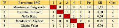 Clasificación del Torneo Femenino disputado en 1947