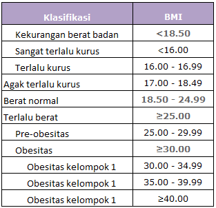 Kalkulator Ukuran Berat Badan Ideal