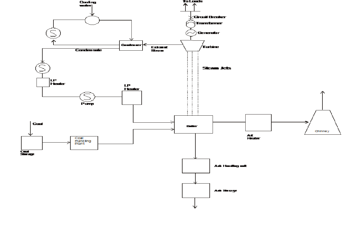 hight resolution of schematic diagram of steam power station