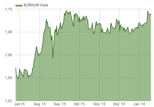 wechselkurs pfund euro entwicklung