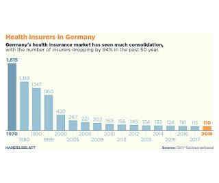 Pourquoi le système d'assurance maladie à deux vitesses de l'Allemagne est si compliqué