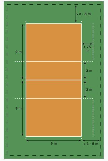 Panjang Lapangan Voli : panjang, lapangan, Ukuran, Lapangan, Permainan, Nasional