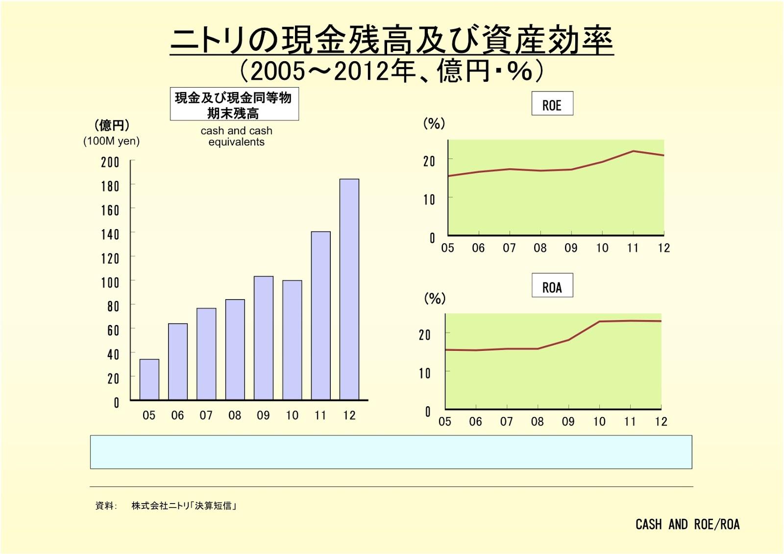 株式会社ニトリの現金残高及び資産効率