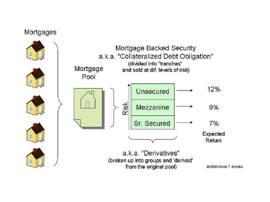 Mortgage-Backed Securities