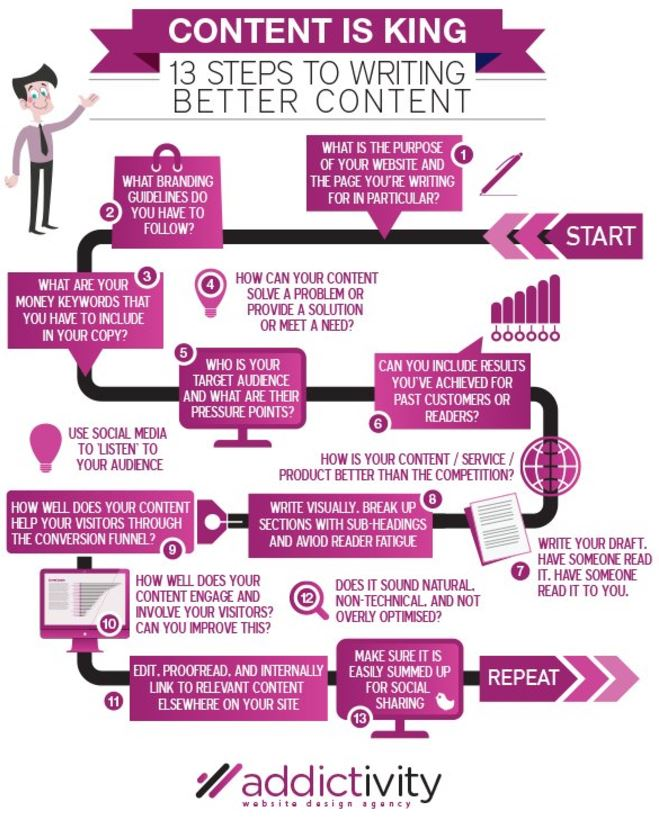 What Sort of a King is your Content - 13 Steps to Writing Better Content