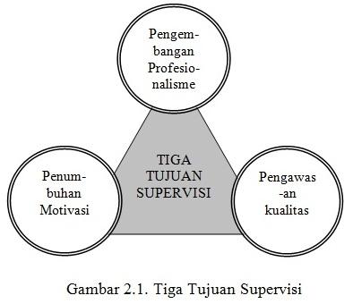 Supervisi Manajerial dan Supervisi Akademik