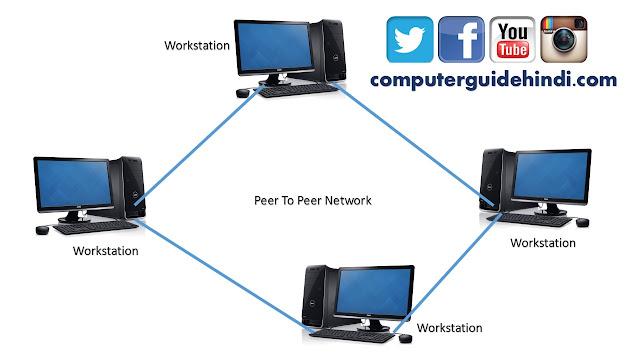 PEER TO PEER NETWORK : पीयर टू पीयर नेटवर्क