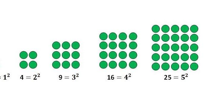 Math Blog Elena Stanescu Bellu: Square Numbers ( Visual