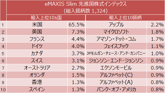 eMAXIS Slim 先進国株式インデックス 組入上位10ヵ国と組入上位10銘柄