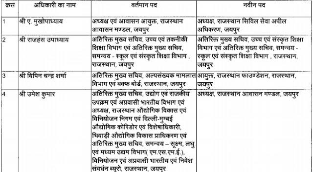 Jaipur, Rajasthan, Transfer, IAS, IPS, RAS, Transfer List, RAS Transfer, DOP Jaipur