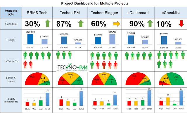 multiple project dashboard, project dashboard for multiple projects