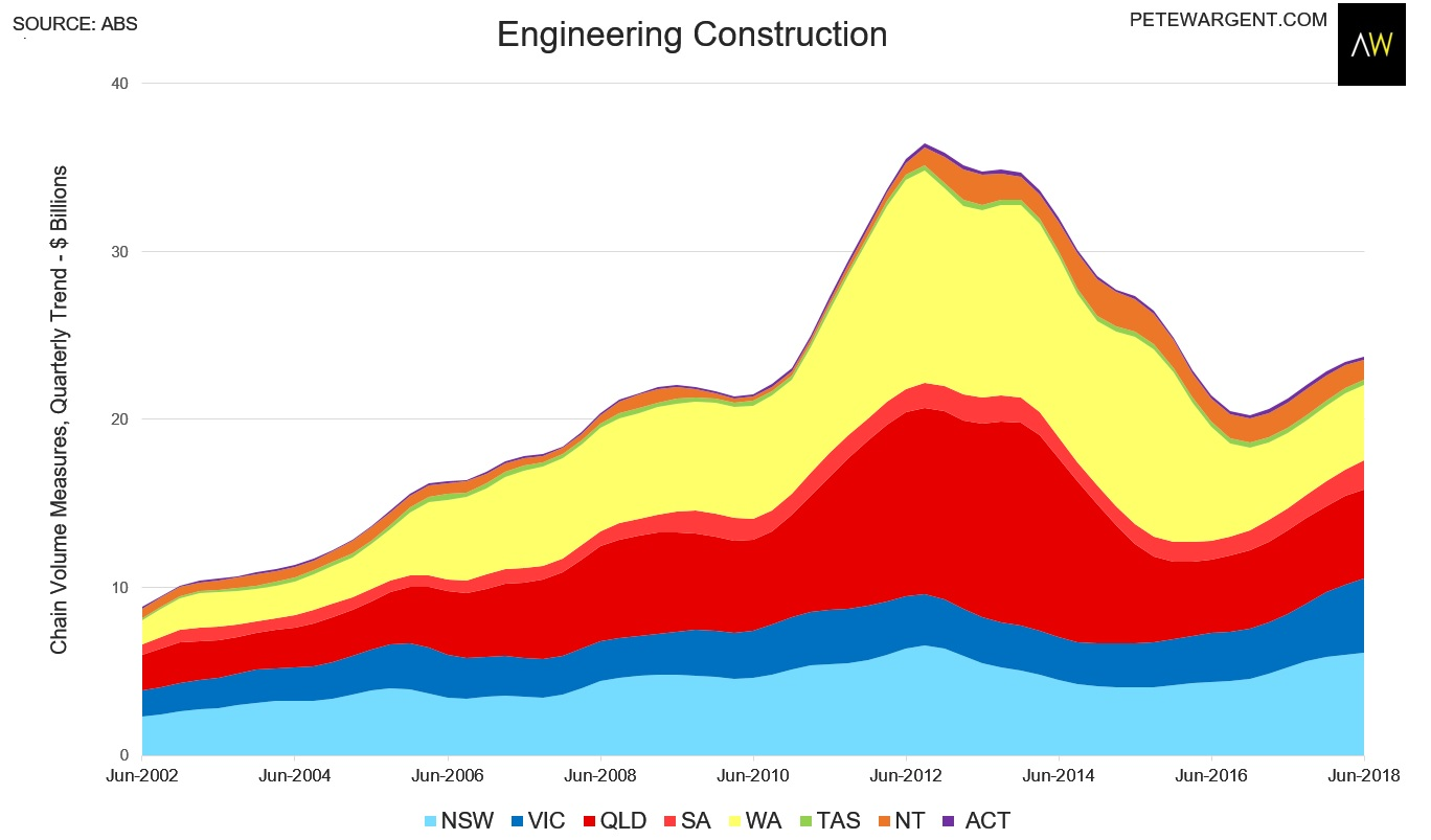 small resolution of adding in detached housing construction victoria s construction super boom over 16 consecutive quarters and counting helped to increase total work done