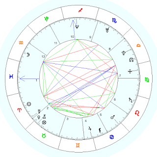 να βγαίνω με κάποιον με την ίδια αστρολογία γενεθλίων