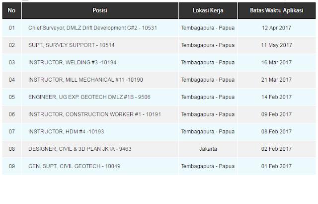 Lowongan Kerja Terbaru PT. Freeport Indonesia Untuk D3-S2 Semua Jurusan Banyak Posisi