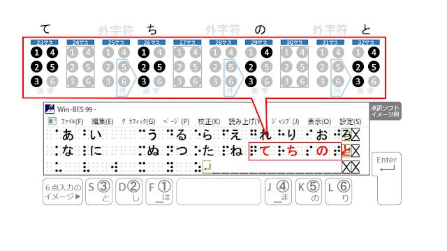 23マス目に、て、26マス目に、ち、29マス目に、の、32マス目に、と、と書かれた点訳ソフトのイメージ図