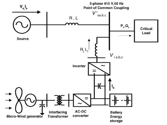 ASOKA TECHNOLOGIES : Micro Wind Power Generator with