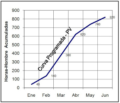 Como obtener la curva Programada
