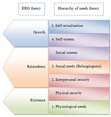 ERG Theory  Alderfer MotivationTheory  Theories and Matrix