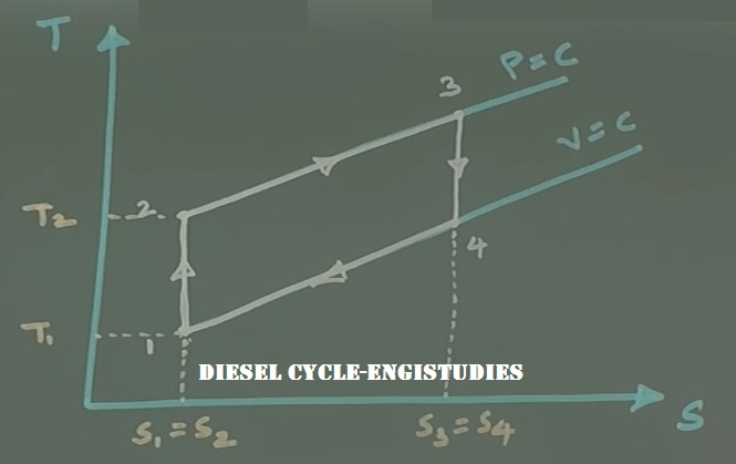 Diesel Cycle: T-s Diagram