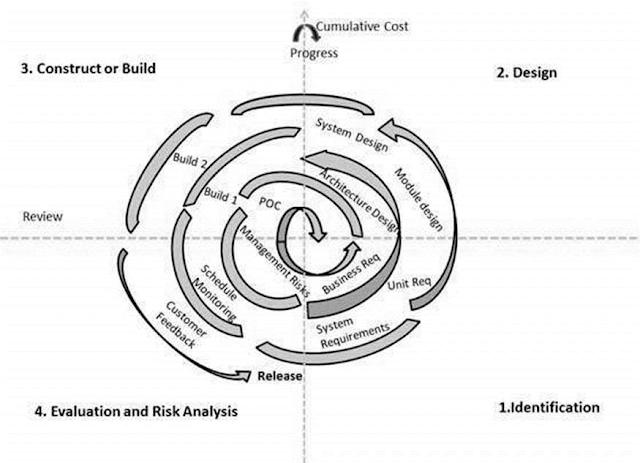 pengertian-spiral-model-sdlc