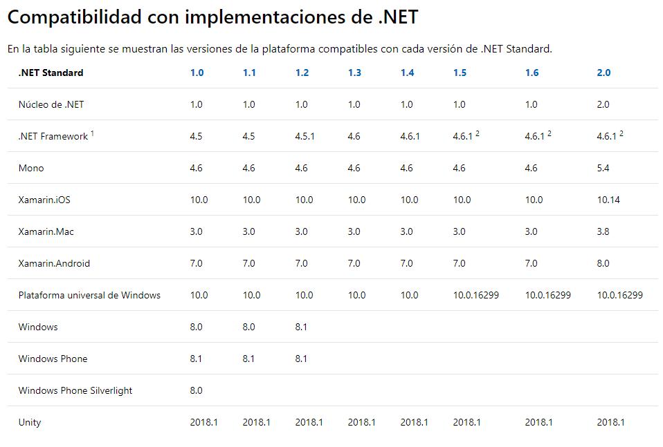 Tabla de compatibilidad de .NET Standard