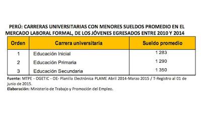 Carreras profesionales mejor pagadas en el Perú 2016