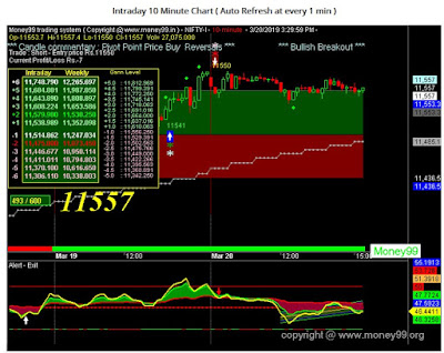 Nifty 10 min chart of money99