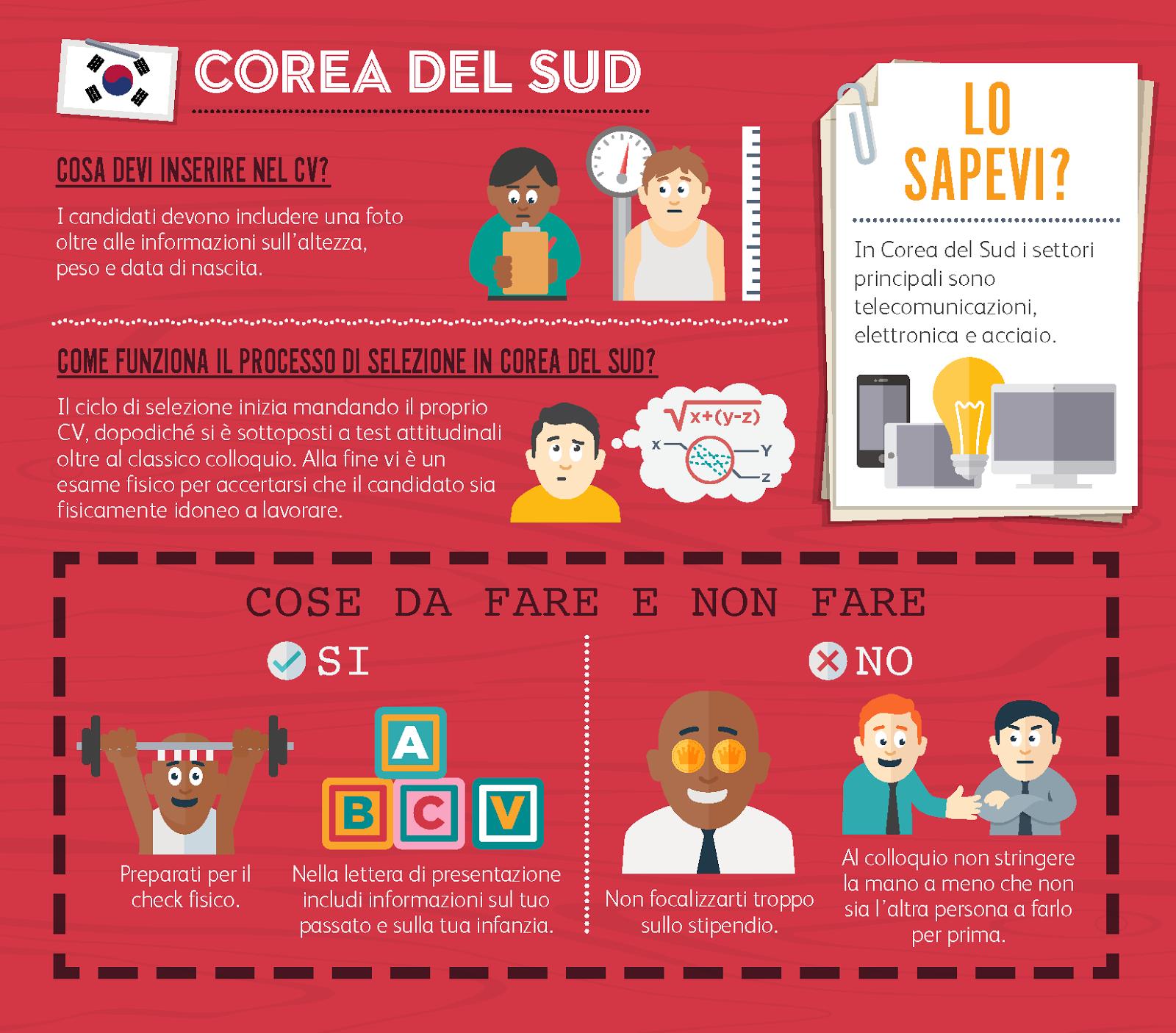 Cercare lavoro all'estero: ecco come preparare il curriculum