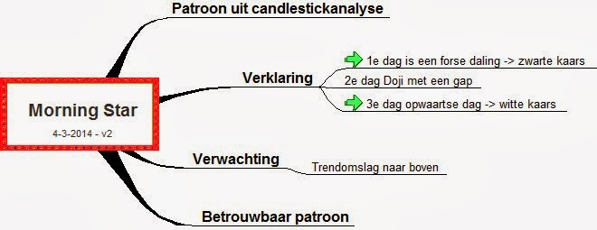 morning star patroon candlestickanalyse