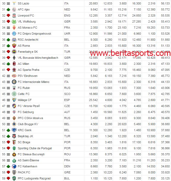 Daftar Terbaru Peringkat Klub Eropa
