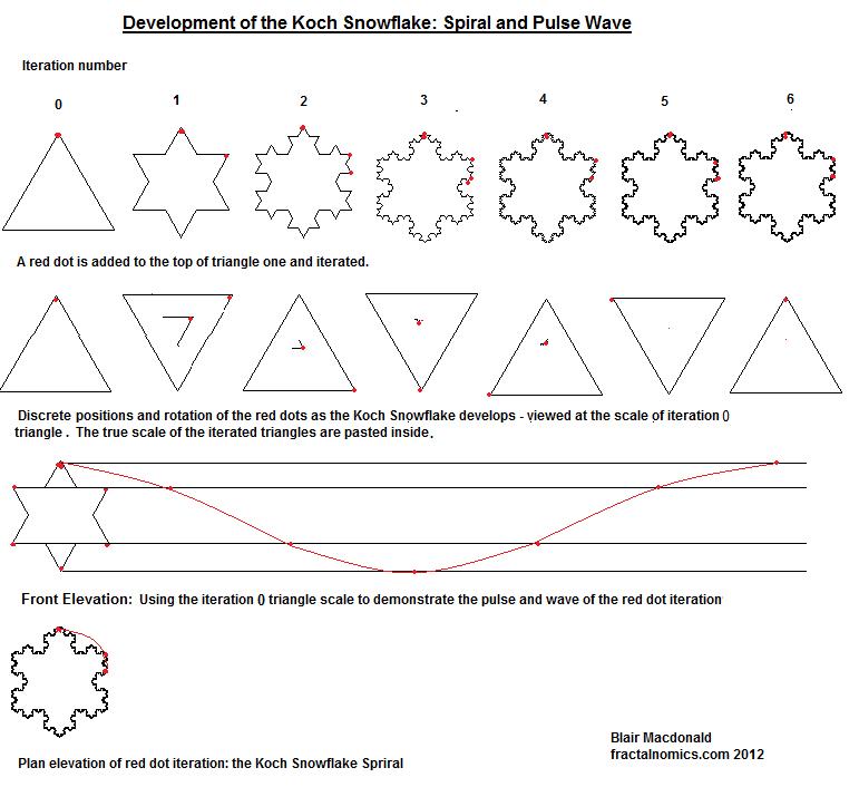fractalnomics: 2011