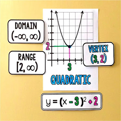 domain and range of a quadratic in vertex form visual reference in an Algebra 2 word wall