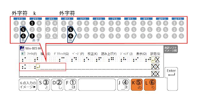 2行目4マス目に外字符が示された点訳ソフトのイメージ図と5、6の点がオレンジで示された6点入力のイメージ図