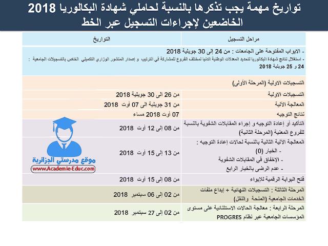 مواعيد هامة خاصة بالتسجيلات الجامعية 2019/2018