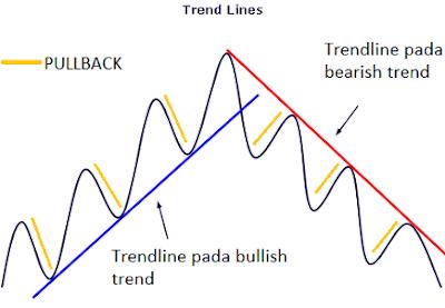trendline trading forex